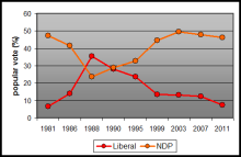 Liberal and NDP: inversely related. (data source electionalmanac.com)