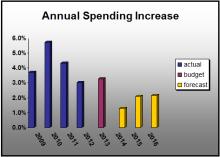 Spending Increases