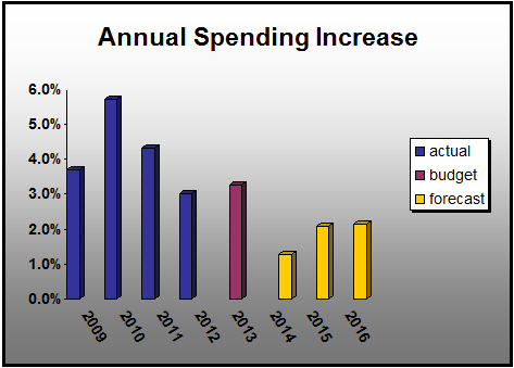 Spending Increases
