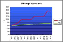 MPI Fees
