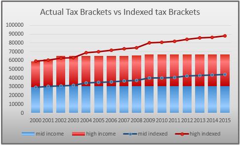 Tax Brackets 1
