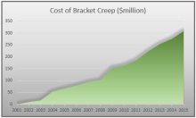 Tax Cumulative