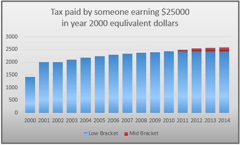 Tax Paid 1